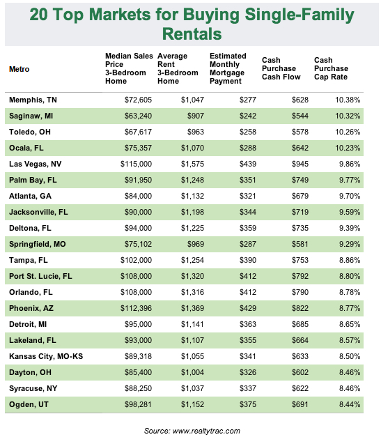 20 Top Rental Markets